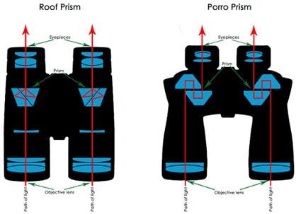 diferencias entre prismaticos porro y roof